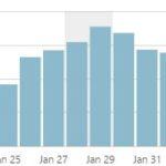 【はてなブログからwordpressに移行】1か月使ってみた変化